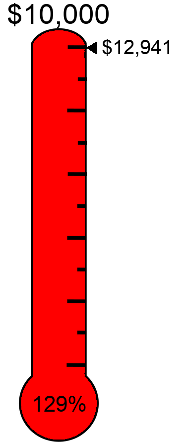 Raised $12,941 towards the $10,000 target.