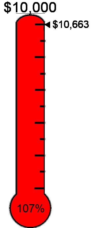Raised $10,663 towards the $10,000 target.