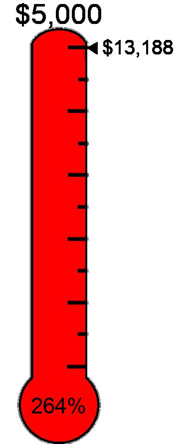 Raised $13,188 towards the $5,000 target.