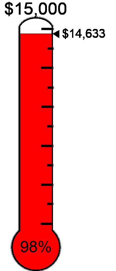 Raised $14,633 towards the $15,000 target.